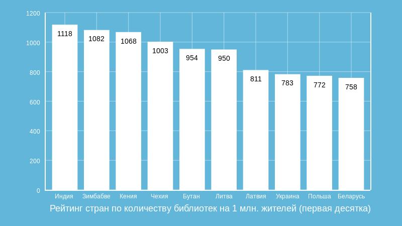 Рейтинг стран по количеству библиотек на 1 млн. жителей (первая десятка)